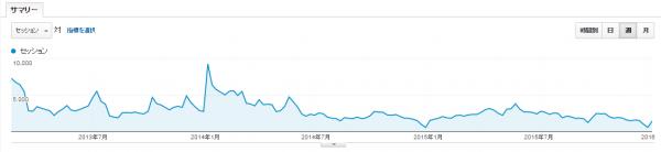 アメブロ訪問者推移グラフ
