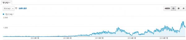 訪問者推移グラフ